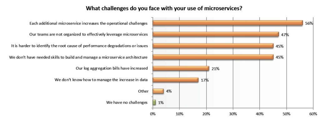 Microservices challenges