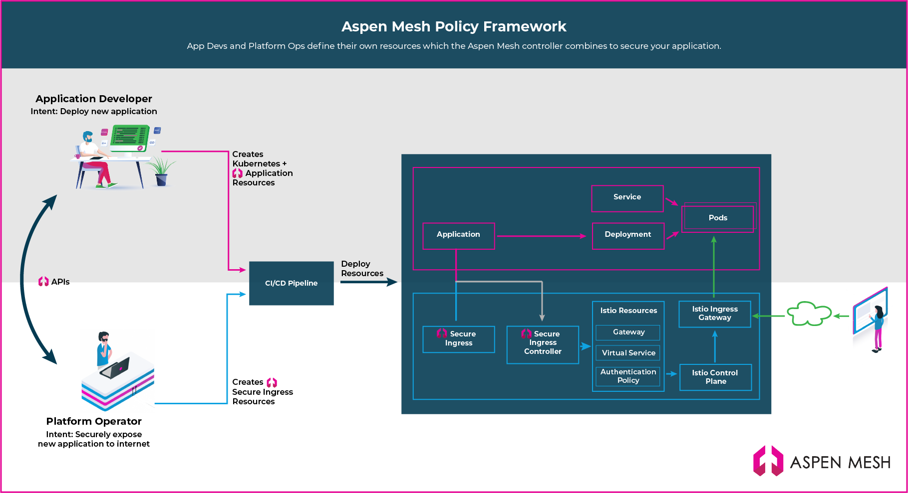 Aspen Mesh Policy Framework - After