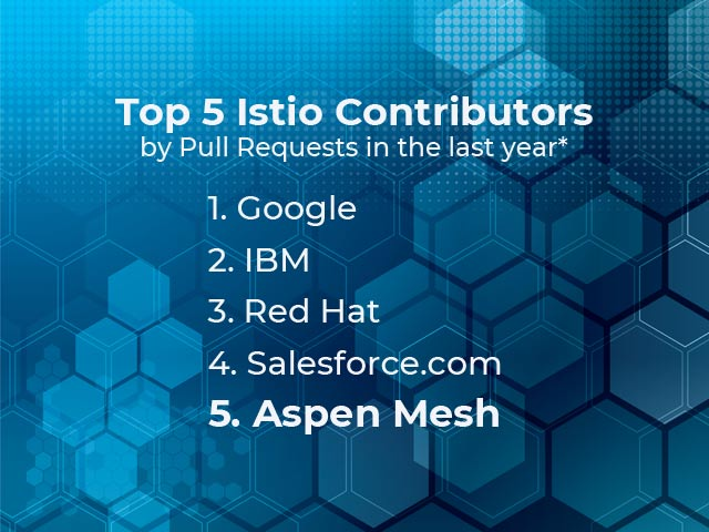 Aspen Mesh Leads the Way for a Secure Open Source Istio